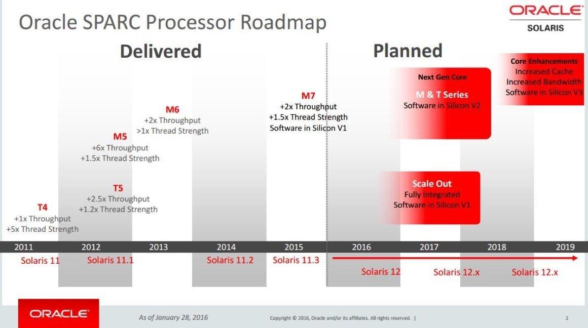 L'ancienne roadmap Sparc-Solaris (janvier 2016)
