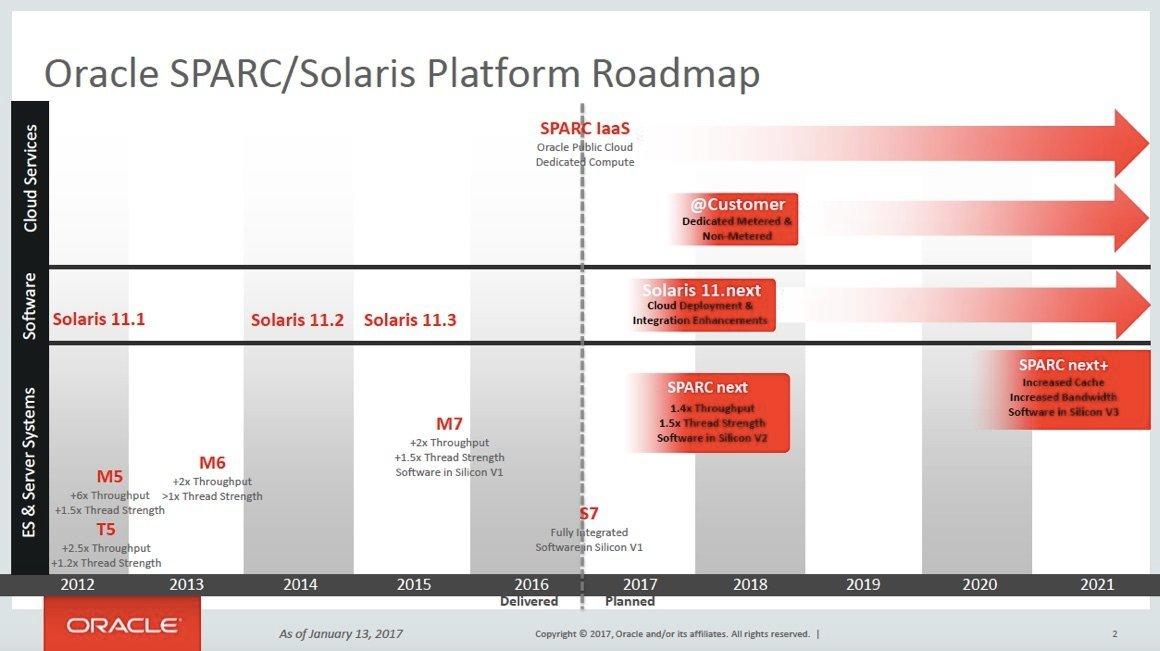 La nouvelle roadmap Sparc-Solaris (janvier 2017)
