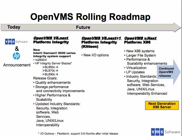 La Roadmap OpenVMS de VMS Software