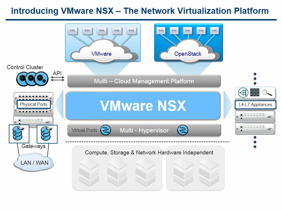 L'architecture de VMware NSX