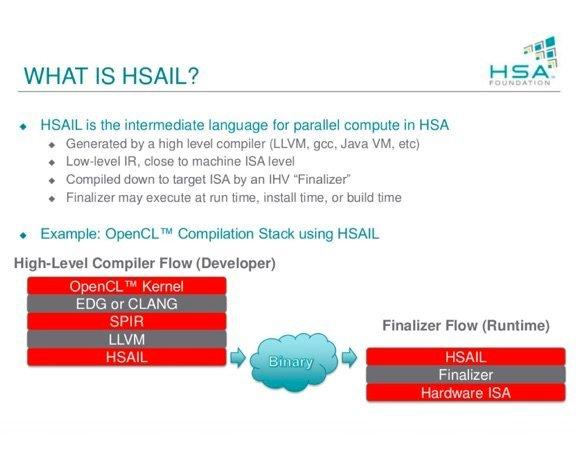 Le principe de la compilation en deux étapes avec HSAIL