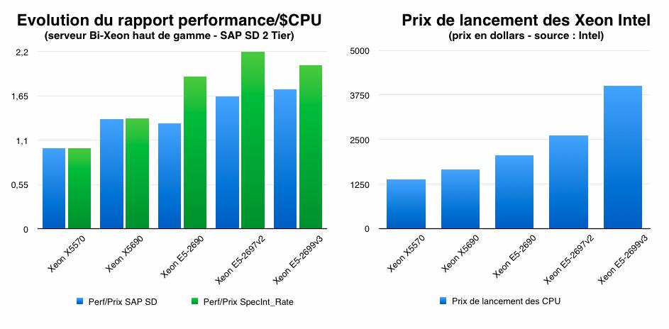 Evolution du prix et du ration performances/prix des Xeon