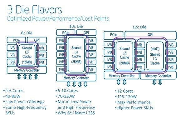 Architecture Xeon E5-2600v2