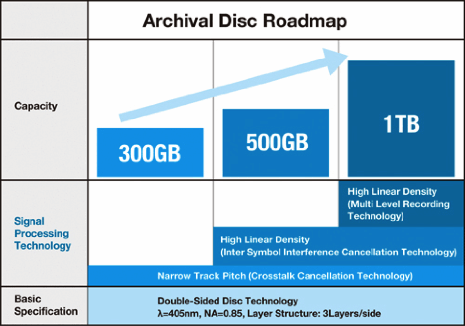 La roadmap du standard Archival Disc de Sony et Panasonic