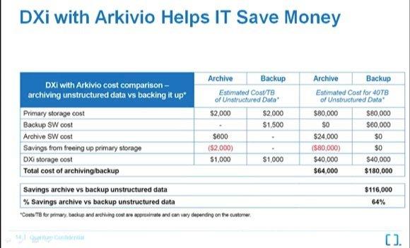Économies mises en avant par Quantum avec la solution Arkivio couplée aux DXi