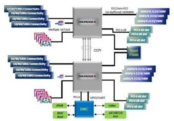 Architecture d'un syst�me bi-socket �base de puces ARM 64 bit Cavium ThunderX