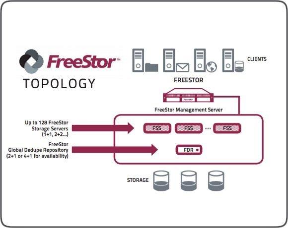 Architecture de FreeStor