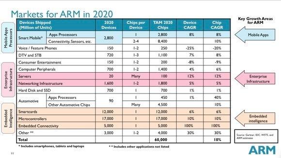 Les objectifs d'ARM pour 2020