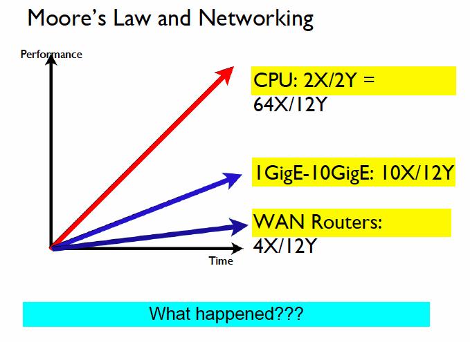 La loi de Moore et les réseaux