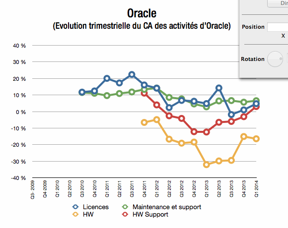 Evolution trimestrielle du CA des activit�s d'Oracle