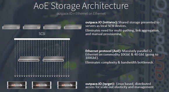 Architecture Aoe d'Outpace.io