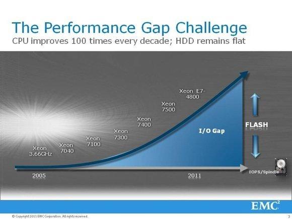 L'écart de performance entre les processeurs et les disques durs n'a cessé de se creuser au cours des dernières années. Le stockage Flash vient combler l'écart.