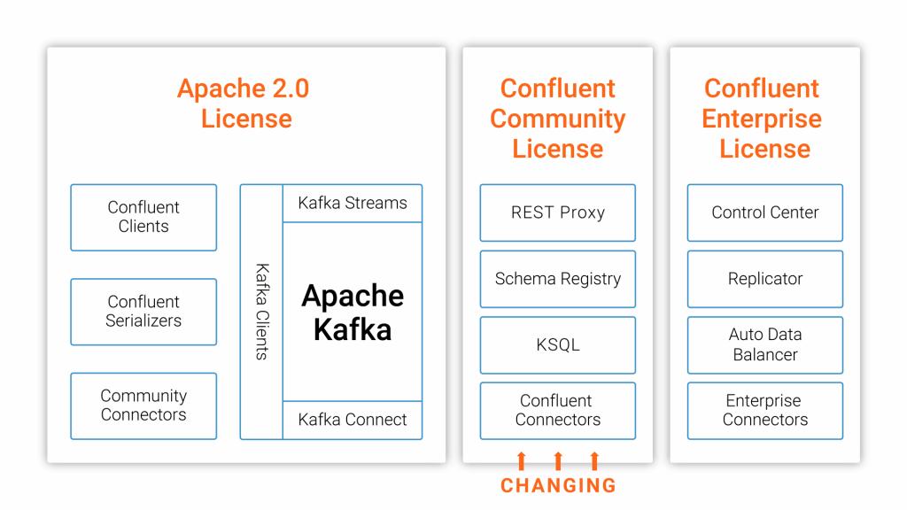 Les modules impliqués par le changement de licence