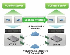 vMotion dans vSphere 6.0