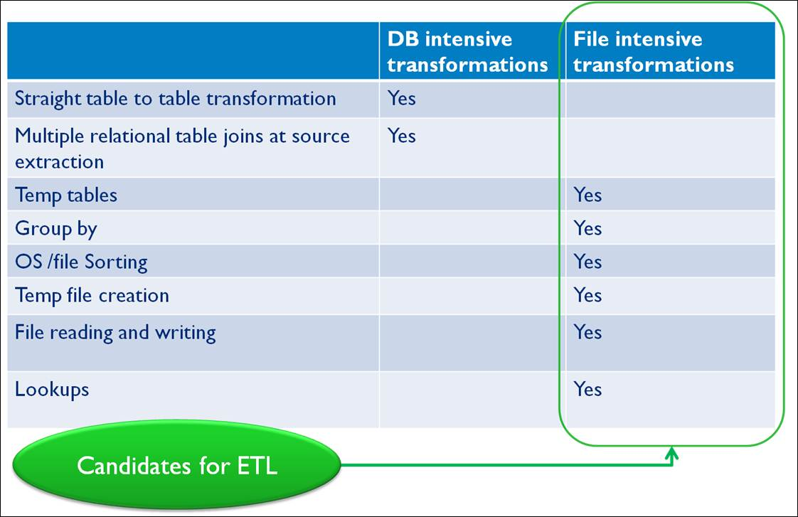Candidates for ETL tools