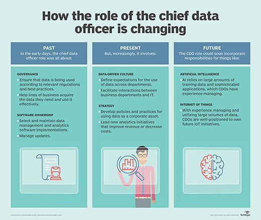 The changing role of the CDO