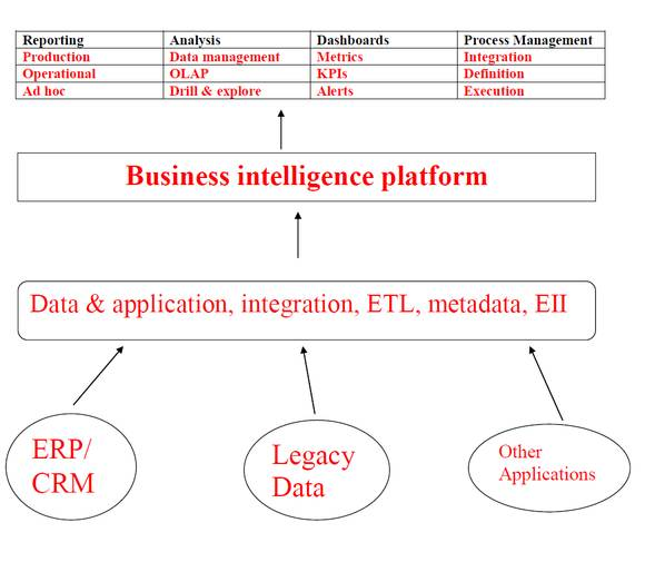 Business intelligence platform illustrated