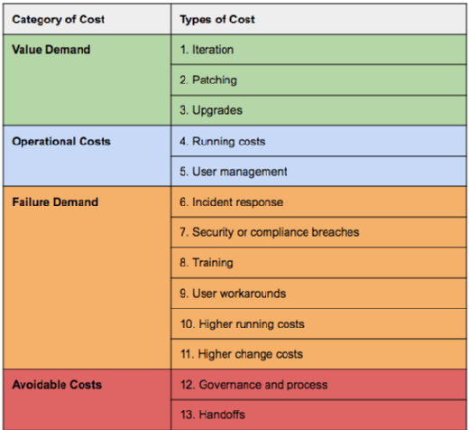 Categories of IT costs chart