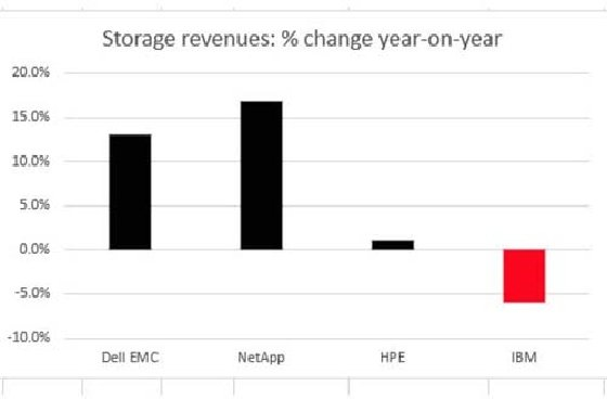 Fortunes of storage vary in big five led by Dell EMC and NetApp