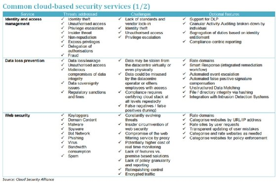 A guide to choosing cloud-based security services