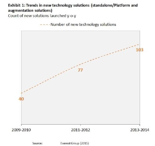Trends in new technology solutions
