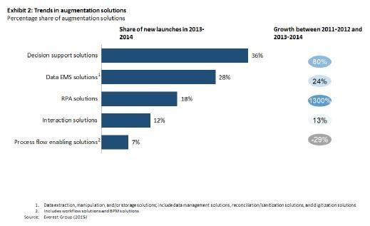 Trends in augmentation solutions