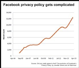 Facebook's privacy game – how Zuckerberg backtracked on promises to