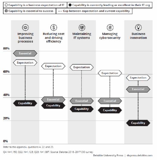 Geschäftserwartungen versus IT-Fähigkeiten.