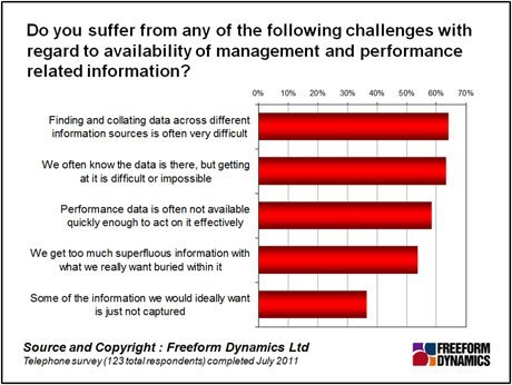 Freeform Dynamics Graph: Challenges of managing data