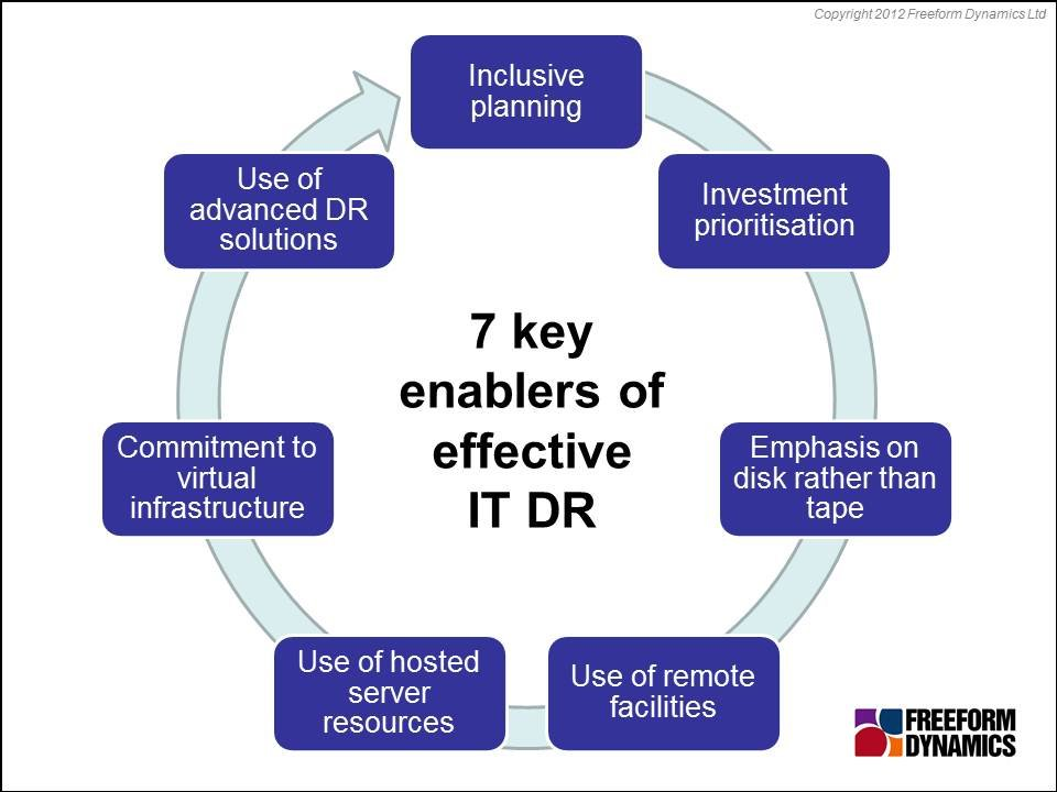 Seven enablers of effective disaster recovery for smes for Disaster recovery testing template
