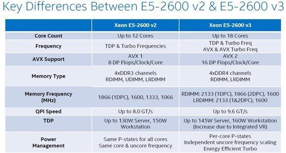 Vergleich zwischen Intel Haswell E5-2600 v3 und E5-2600 v2