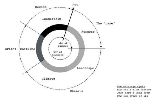 The strategy cycle - OODA loop