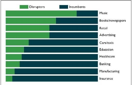 Digital disruption varies by sector