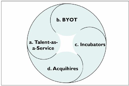 Four breakthrough techniques to access digital talent