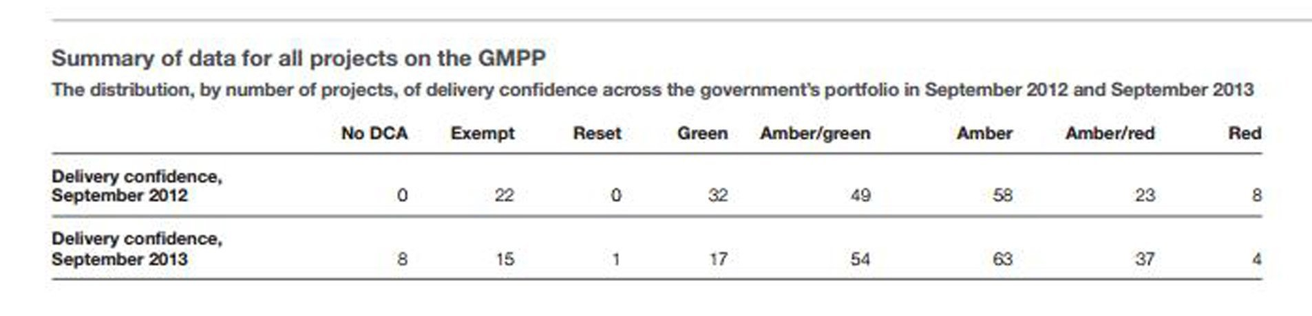 All cross-government projects analysed by MPA