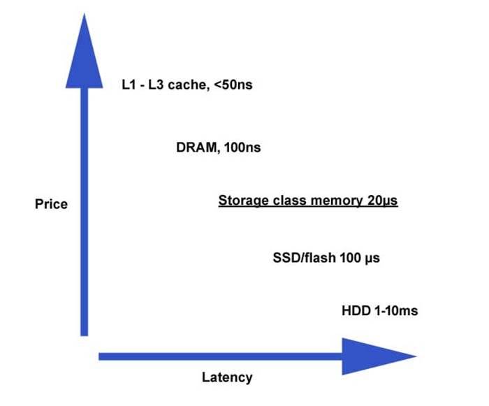What is storage-class memory and what is it used for?