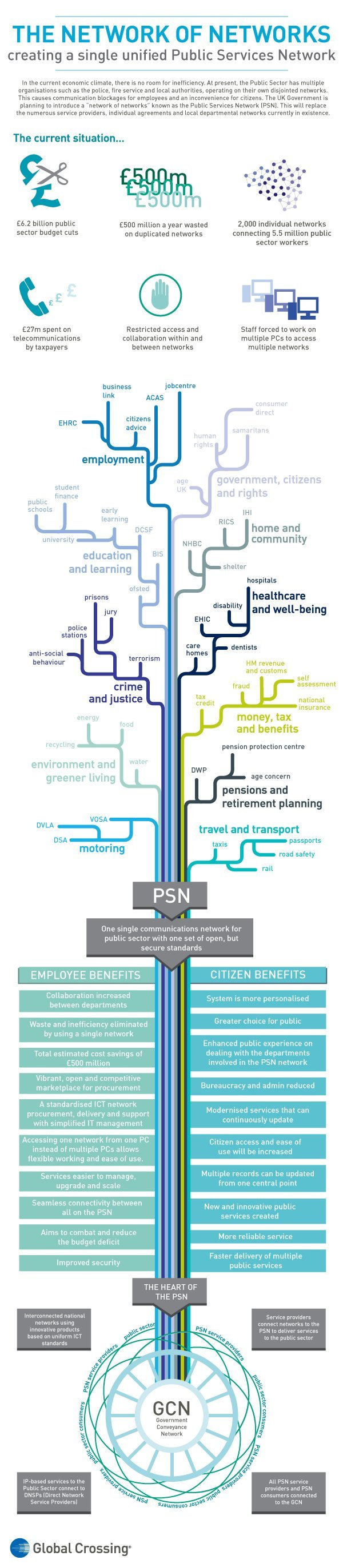 UK government Public Services Network infographic