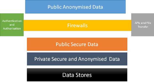 Cloud information architecture