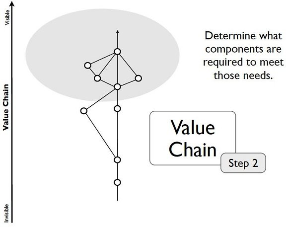 Step 2 - value chain