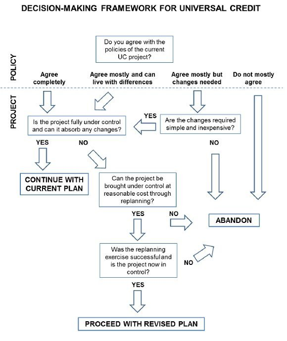 Universal Credit rescue Committee flowchart