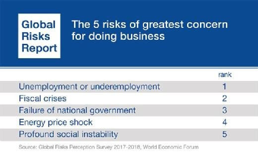 Top five risks of greatest concern for doing business