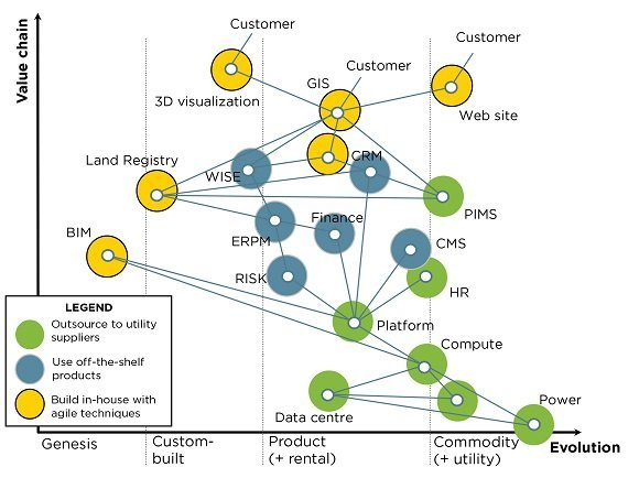 Value chain mapping