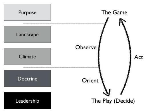 Simon Wardley - the strategy cycle