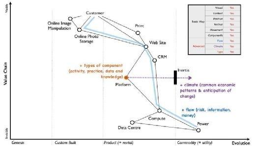 Figure 3 - advanced elements of a map