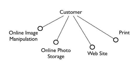 Figure 4 - user needs