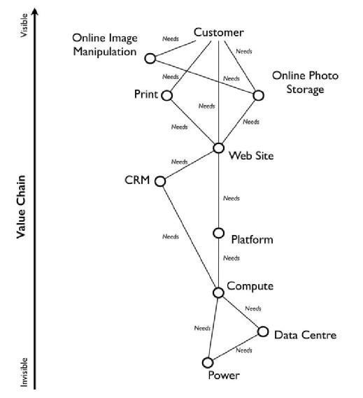 Figure 5 - a value chain