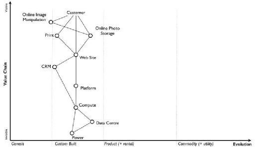 Figure 6 - adding evolution to your value chain