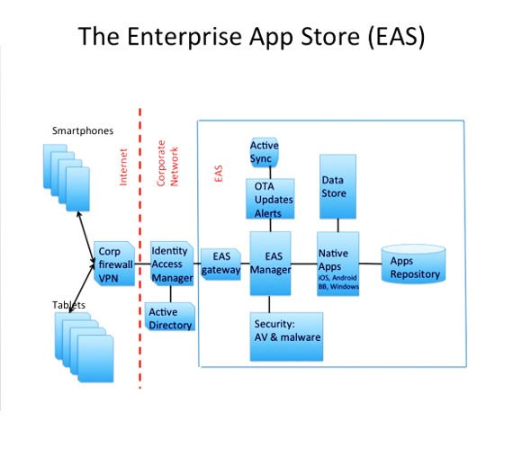 wiring diagram app apple diagram app what ingredients go into the successful app store?
