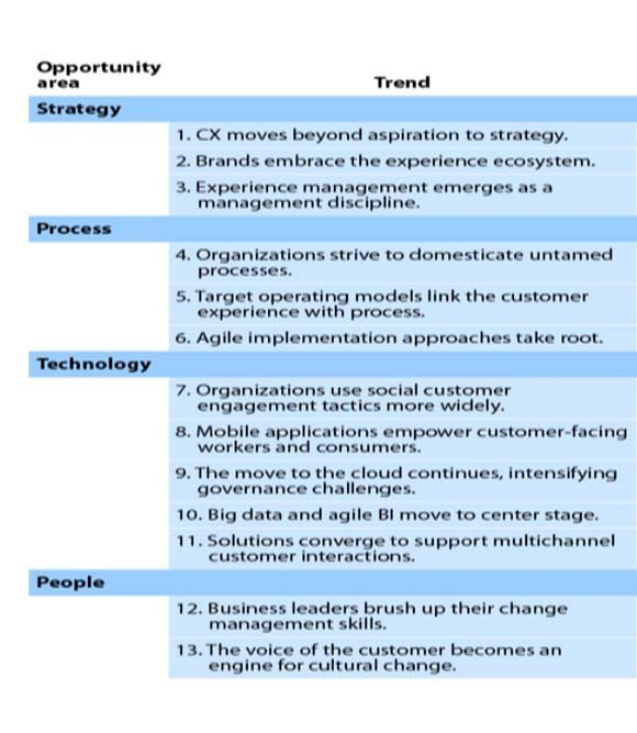 Forrester: rethink your CRM strategy