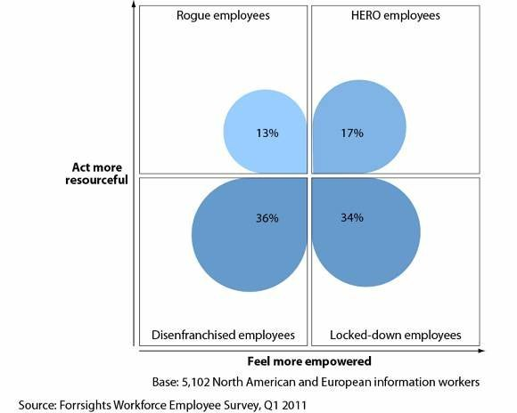 Forrester workforce employee survey 2011